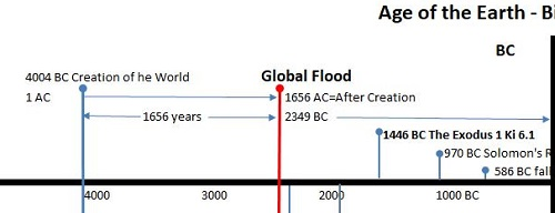 Age of the earth and world events timeline according to the Bible.