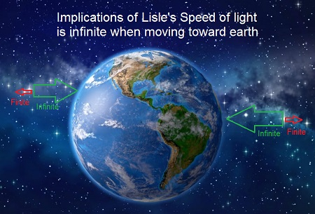 Implications of Lisle's speed of light is infinite when moving toward earth