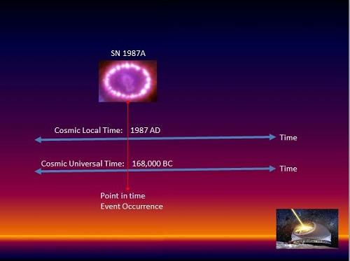 Cosmic Time references - Cosmic Local Time, Cosmic Universal Time