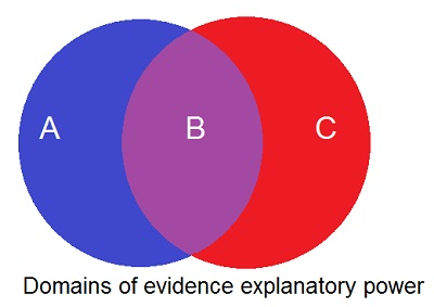 Evidence - Domains of explanatory Power